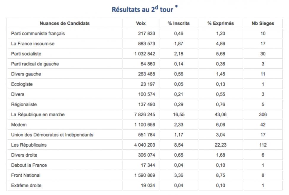 Les élections législatives françaises de 2017 | Chaire de recherche ...